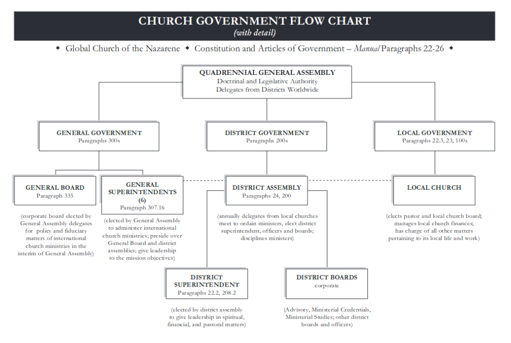 Church Government Flow Chart