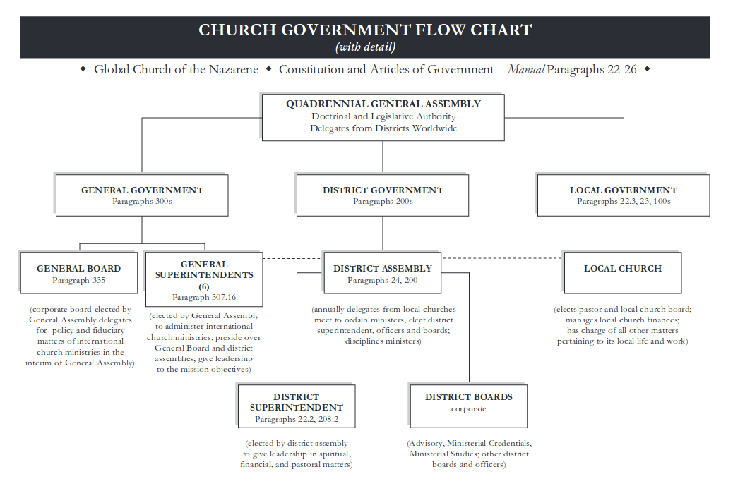 church government flow chart manual 2013 2017 rh 2013 manual nazarene org Church Treasurer Salary Church Treasurer Financial Report